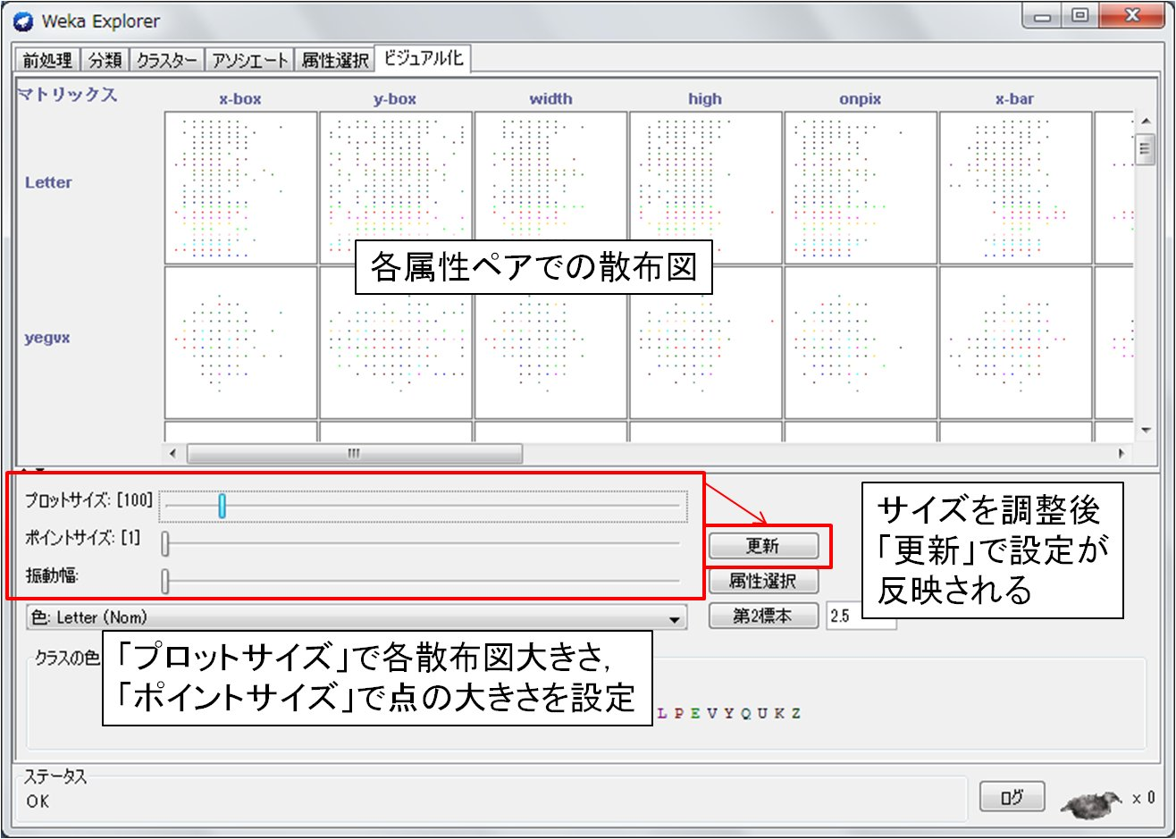 Wekaの視覚化(visualization)パネルでの視覚化